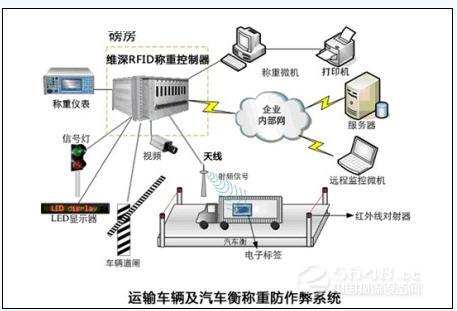 依托RFID技术 加强企业信息化自动化_RFID技